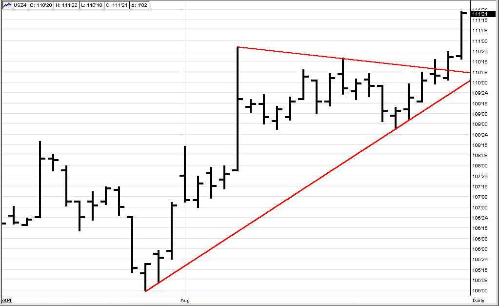 Treasury futures trading strategy