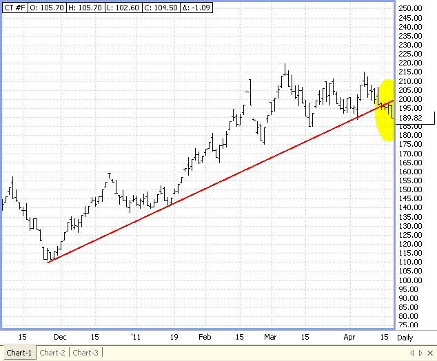 Trend Line Fail, Example 2