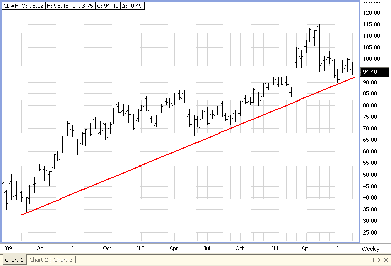 Support Trend Line in Crude Oil