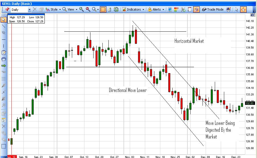 Trend Line Fail - Example 1