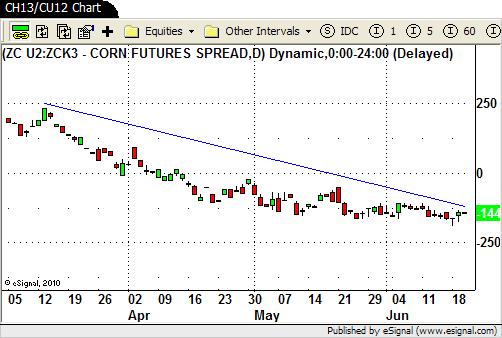 CH13/CU12 Chart