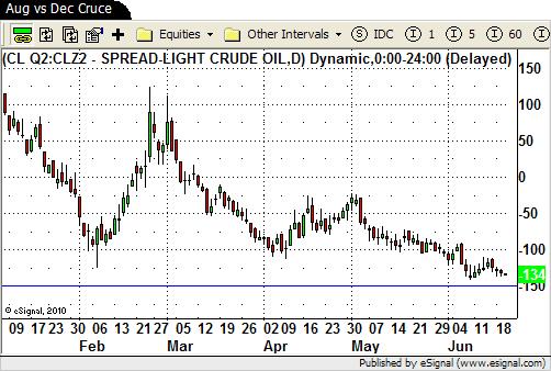CLQ/CLZ spread chart