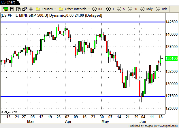 Emini S&P Chart