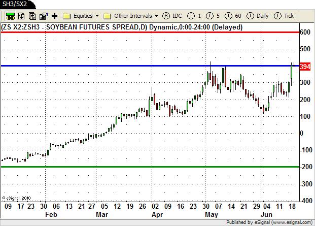 SH13/SX12 Spread Chart