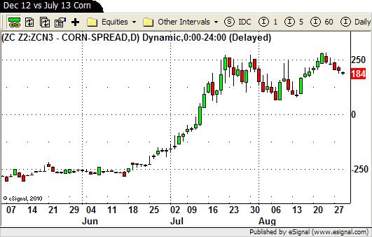 Dec 12 Corn vs July 13 Corn