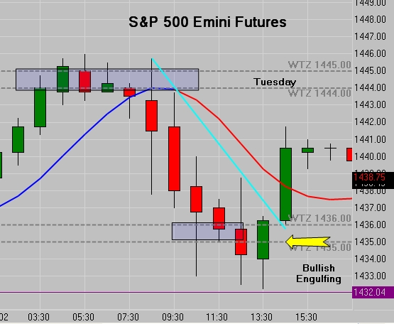 S&P Emini Futures Hourly Chart