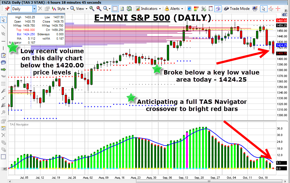 How to trade e-mini s&p 500 options