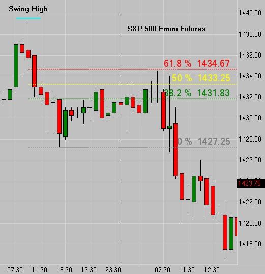 S&P Fibonacci Hourly Chart