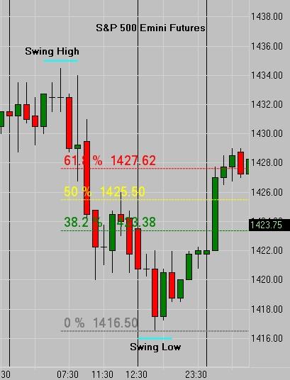 Fibonacci Hourly Downtrend
