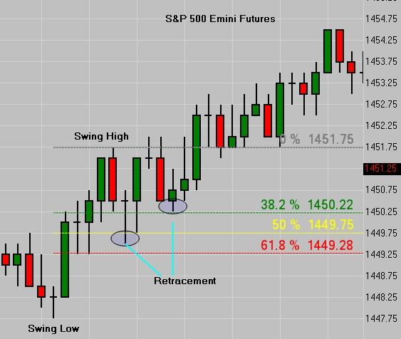 S&P Fibonacci Levels