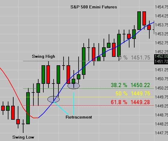 S&P Fibonacci Levels +CF_MA1