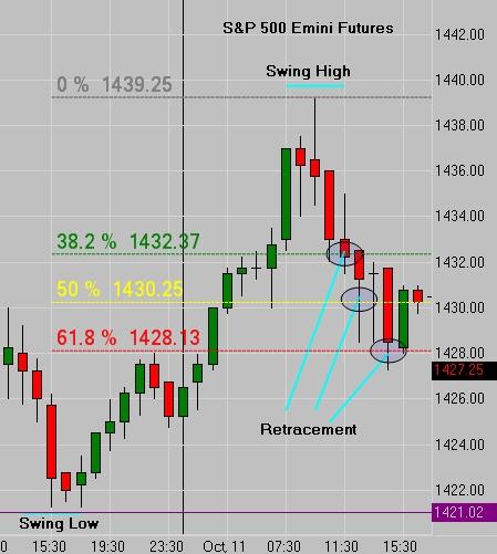Fibonacci Hourly Chart