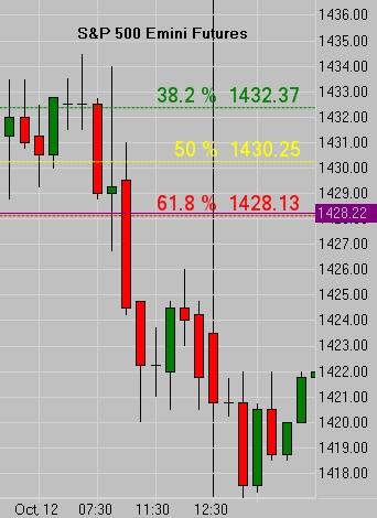 Fibonacci Behaving Badly