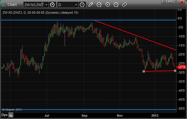 WZ13/WN13 Chart