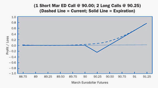 Call Ratio Backspread Example