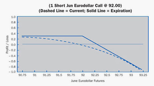 Short Call Example
