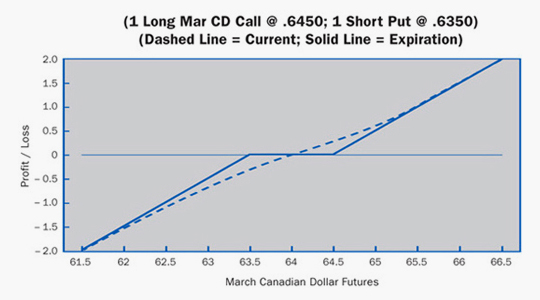 Long Futures Example