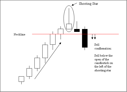 shooting_star_candlestick_pattern