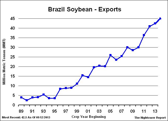 brazil-soybean-exports