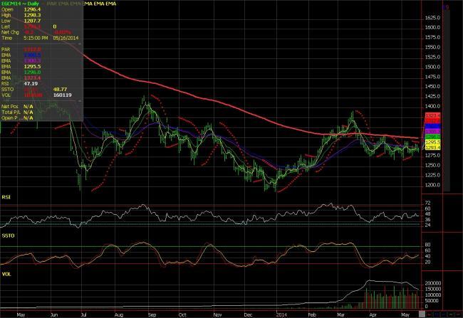 gold-chart