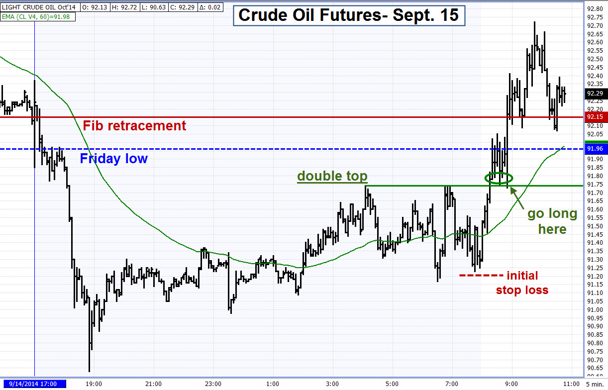 Strategies for trading oil futures