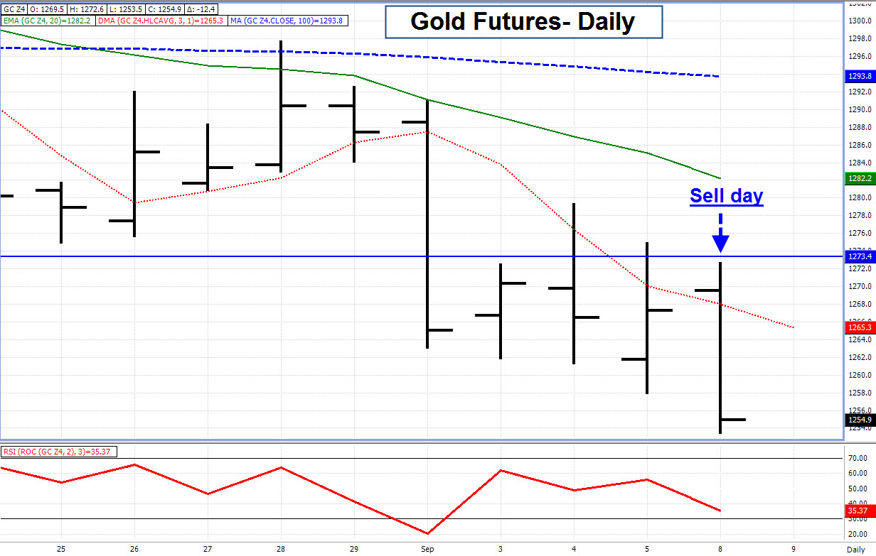 How to trade options on gold futures