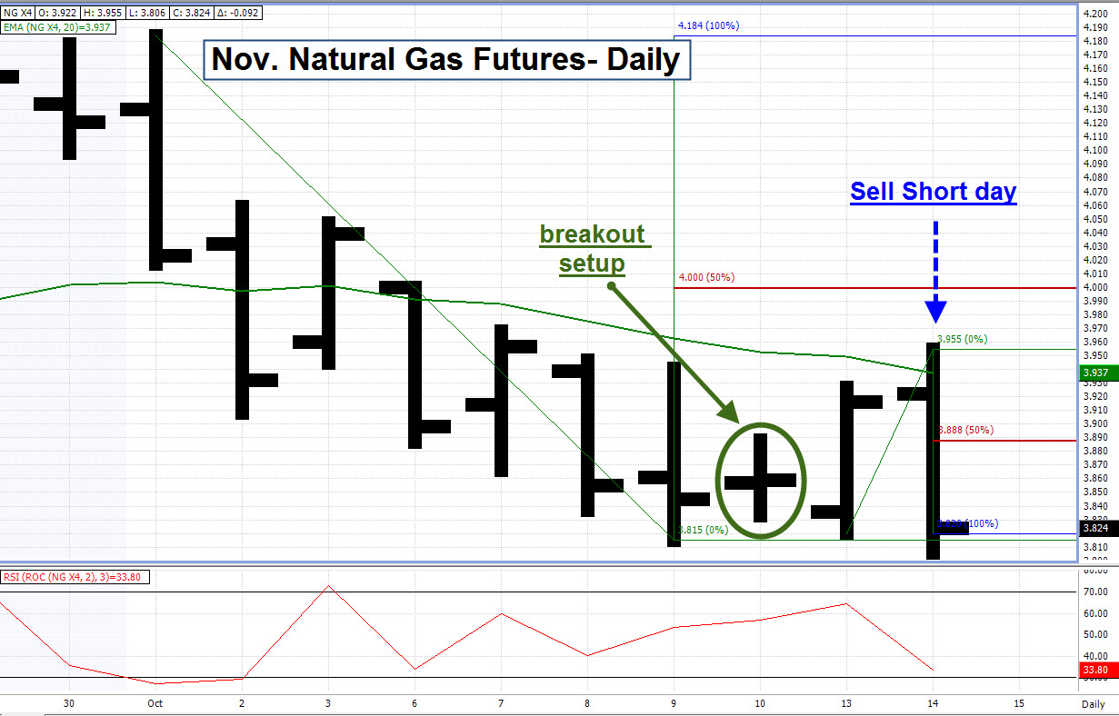 Last Trading Day Natural Gas Futures