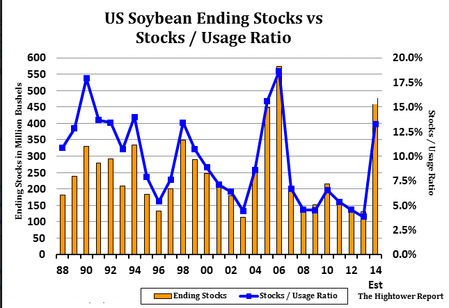soybean-stocks