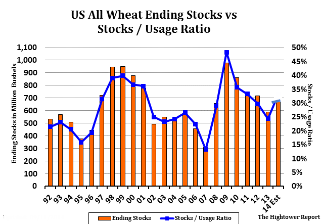 wheat-stocks