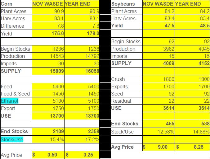 corn-soybeans-sd-table-2014-15