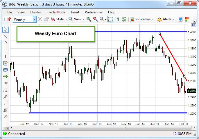 weekly-euro-chart