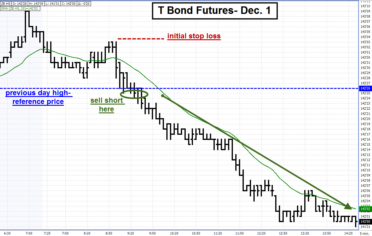 Treasury bond futures trading strategies