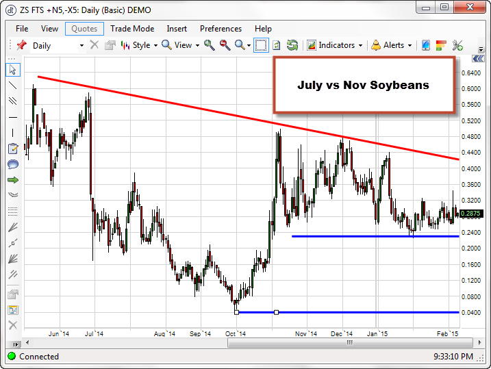 July_Nov_Beans_02_25_2015_Weekly