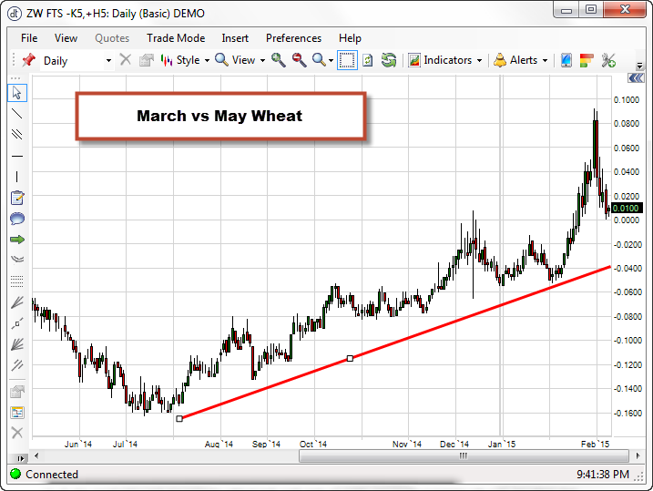 March_May_Wheat_02_25_2015_Weekly