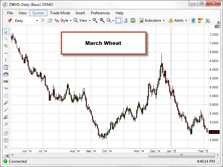 March_Wheat_02_25_2015_Weekly