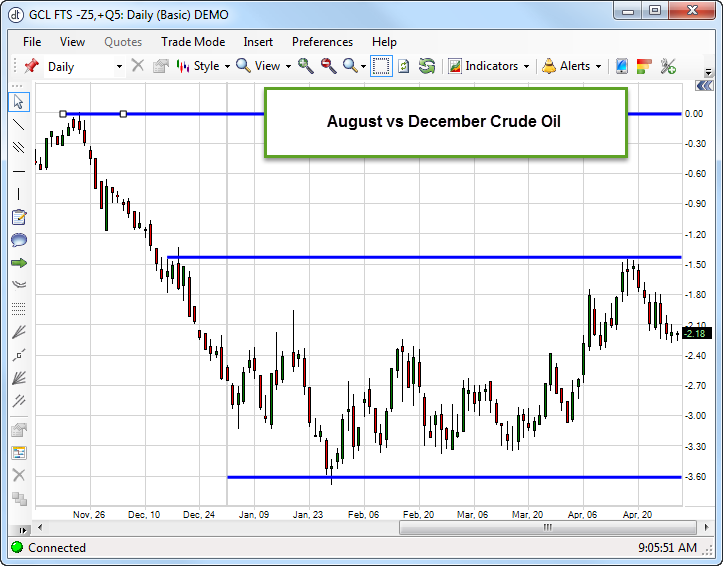 Aug_Dec_Crude_April_29_2015