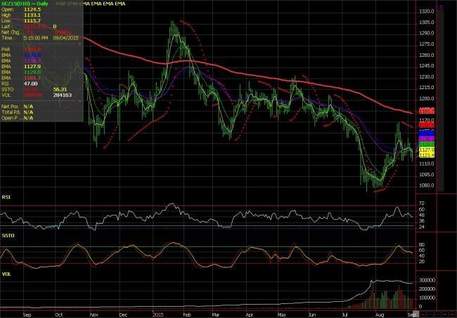 wgd-gold-chart