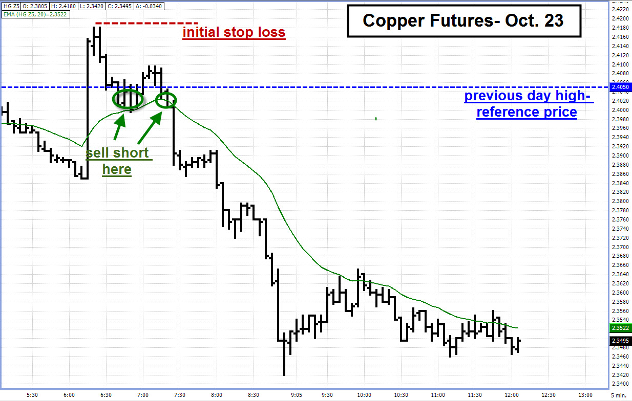 Copper futures trading strategy