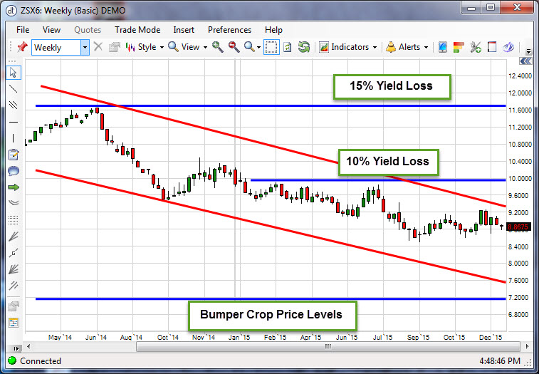 Dec16_Soybeans_Dec_30_2015
