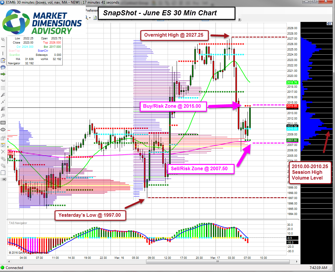 Cme futures & options strategy charts