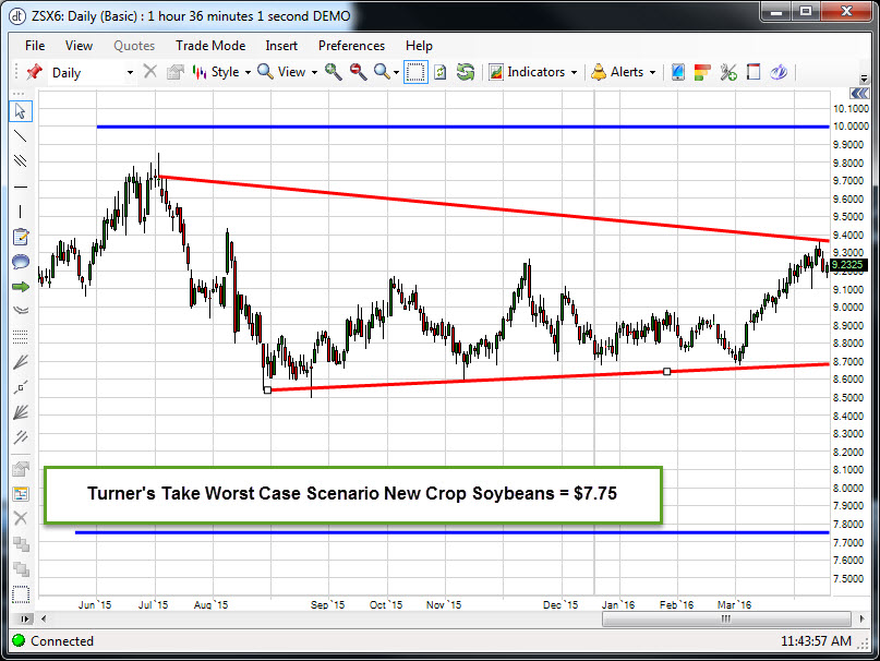Nov_Soybeans_April_6_2016