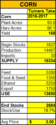 TT_Corn_Supply_Demand