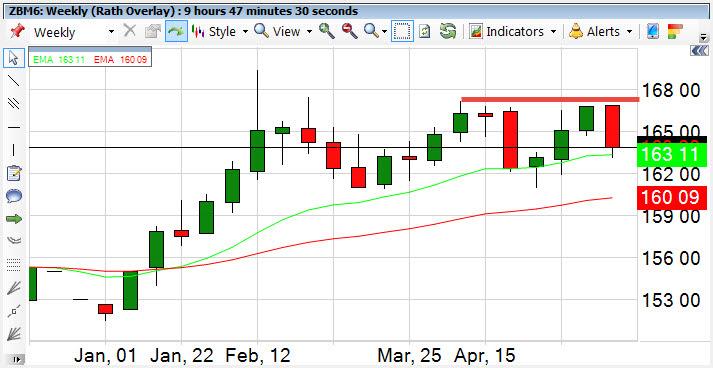 tro-bonds-05202015