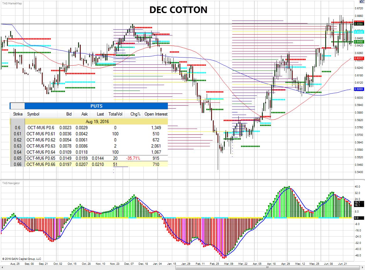 DDE-dec-cotton-6-29-2016