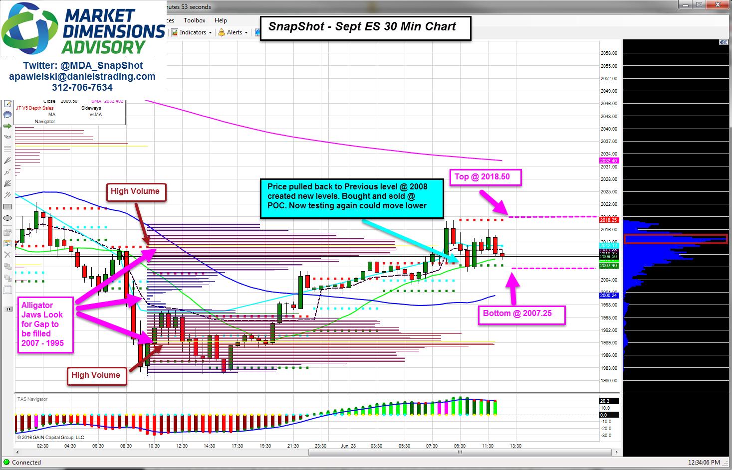 Market Dimensions Advisory: MDA SnapShot ES Levels, 6/28/16 UPDATED