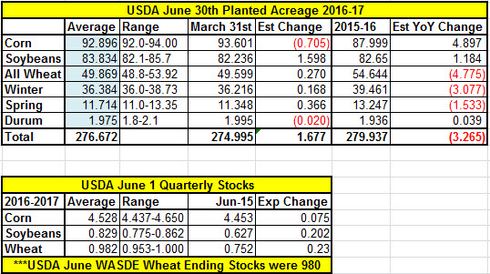 USDA_Estimates_June_28_2016
