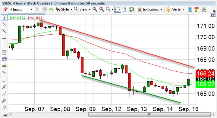 t-bonds-9-16-16-dr