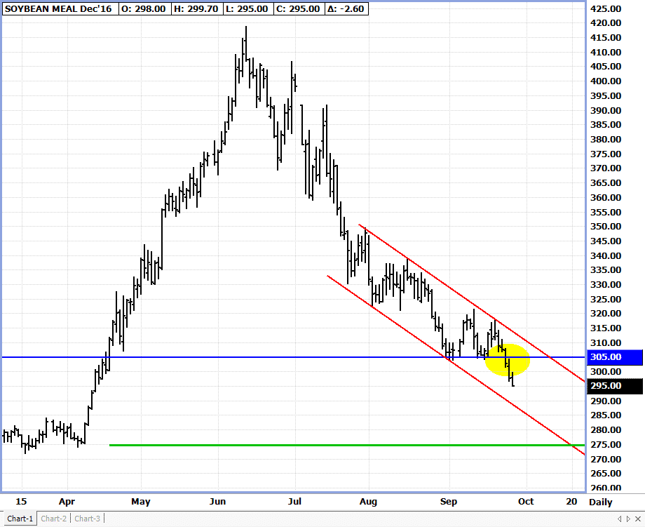 December Soymeal chart