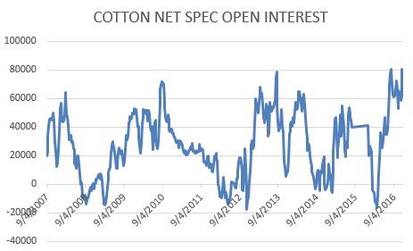 cottonnet