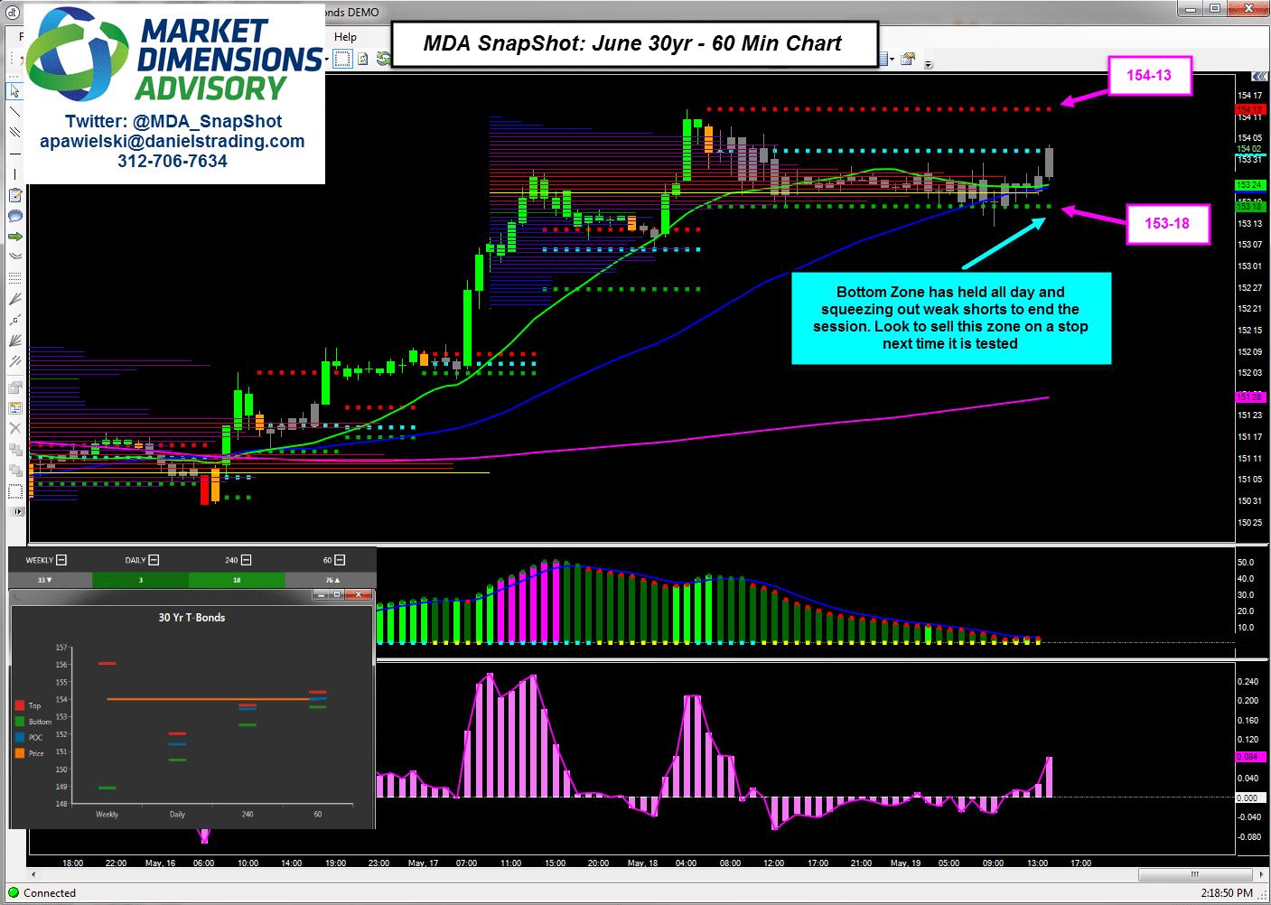 MDA SnapShot: June 30yr, 60 Min Levels, Sell zone? 5/19/17 ...